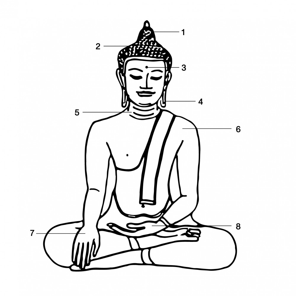 Signs of a Buddha